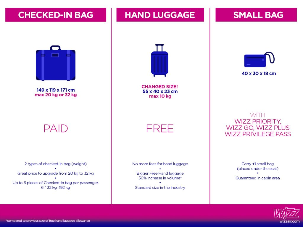 Wizz Air infographic