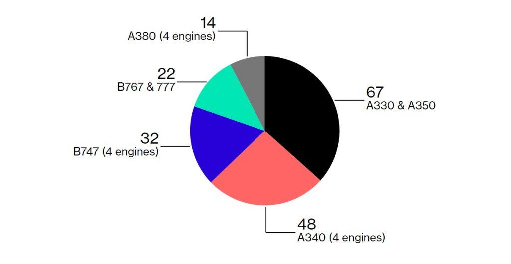 Дял на широкофюзелажните самолети в основния флот на Lufthansa към септември 2018. Източник: Deutche Lufthansa AG
