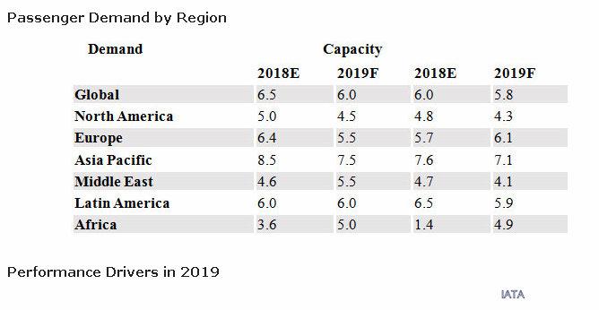 Прогноза на IATA за 2018 и 2019