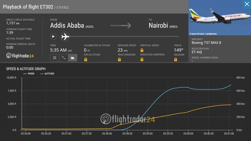 Профилът на полета не показва видимо необичайно поведение преди катастрофата, както в случая с Lion Air