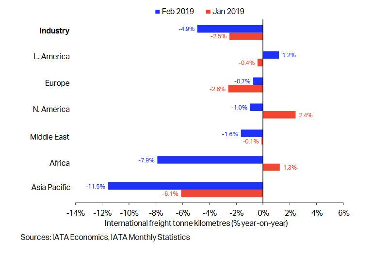 Глобалният ръст на въздушното карго за февруари 2019 по данни на IATA