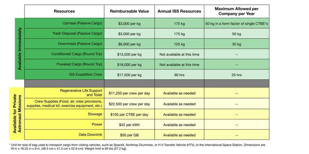 От НАСА са практични - вече имат готова ценова листа за повече услуги, които ще бъдат достъпни на борда на МКС