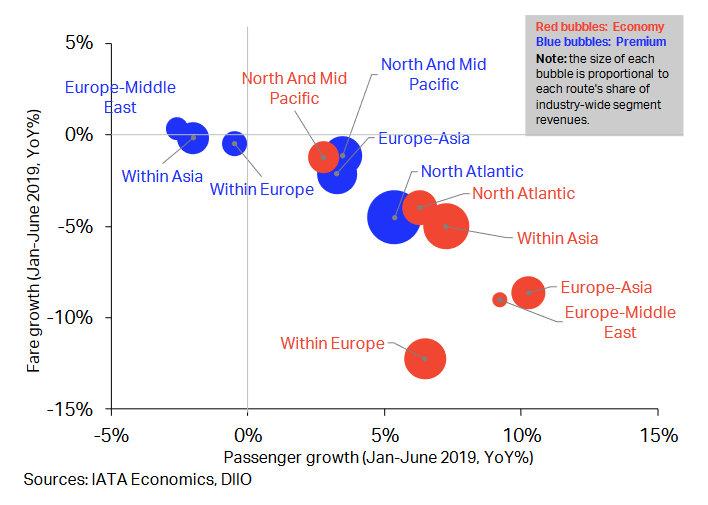 Доклад на IATA за август 2019: цени и брой пътници.