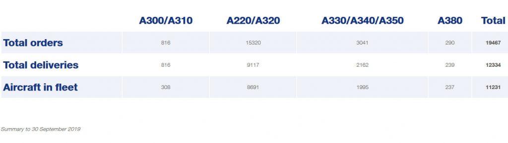 Поръчки и доставки. Airbus. Септември 2019
