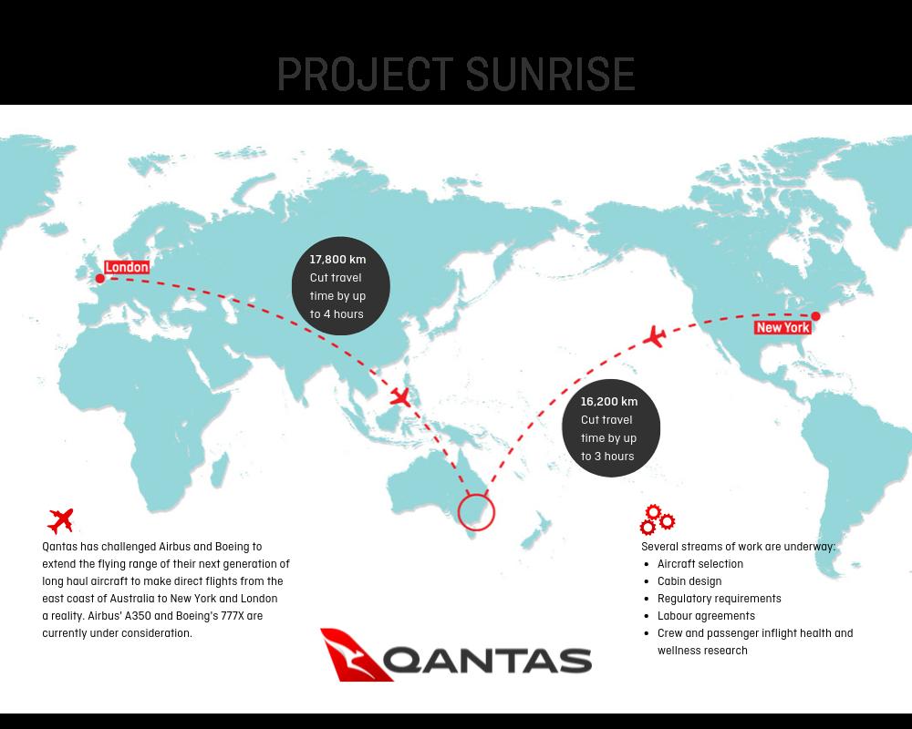 Проектът Sunrise на Qantas