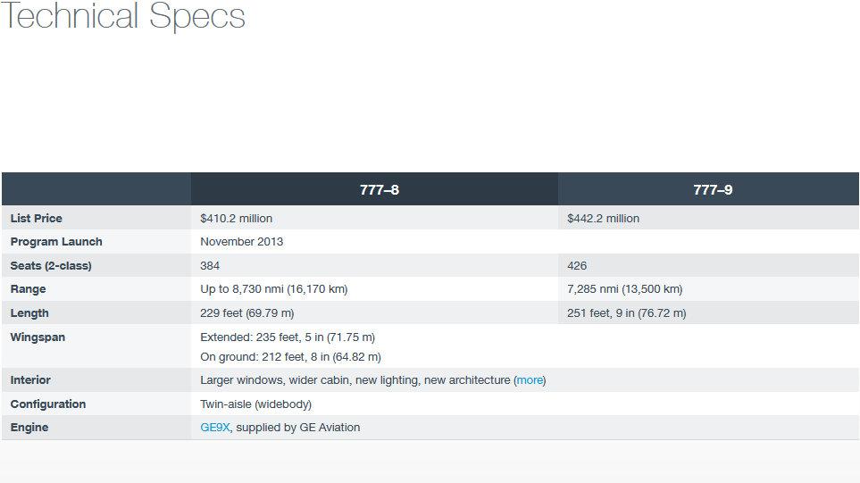 Технически спецификации на Boeing 777X. Графика: Boeing
