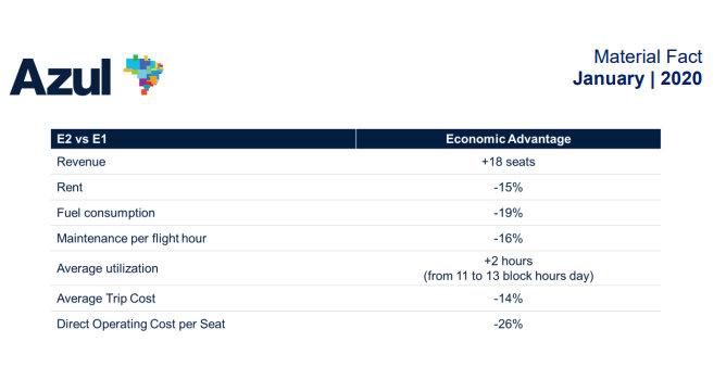 Сравнение на разходите между Embraer 195 и E2. График: Azul