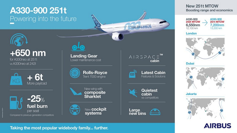 A330-900-251t-infographic