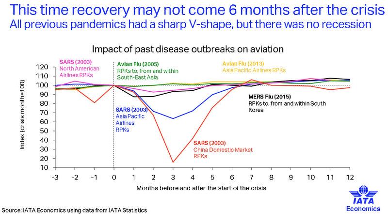 Отражението на епидемиите от 2003 до 2015г. Графика и данни: IATA