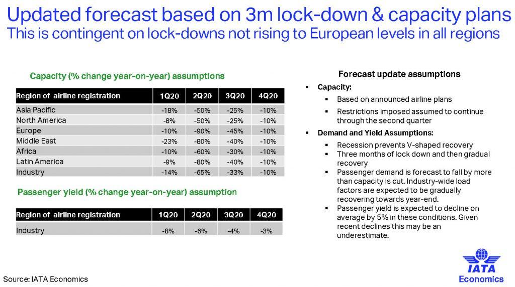 Прогноза за приходите на авиокопаниите от 24 март 2020. Графика и данни: IATA