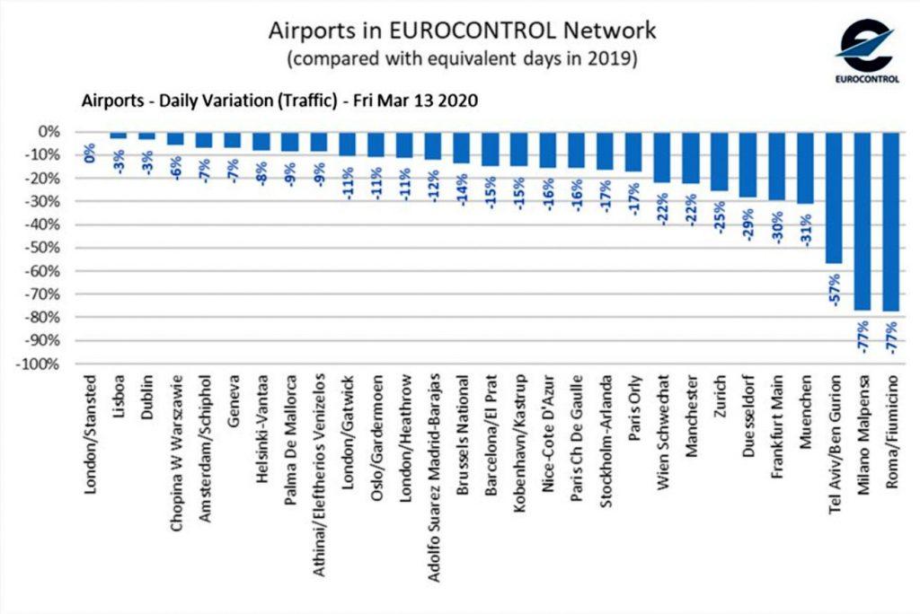 Спадът на полетите за седмицата до 13 март 2020г. Графика и данни: IATA