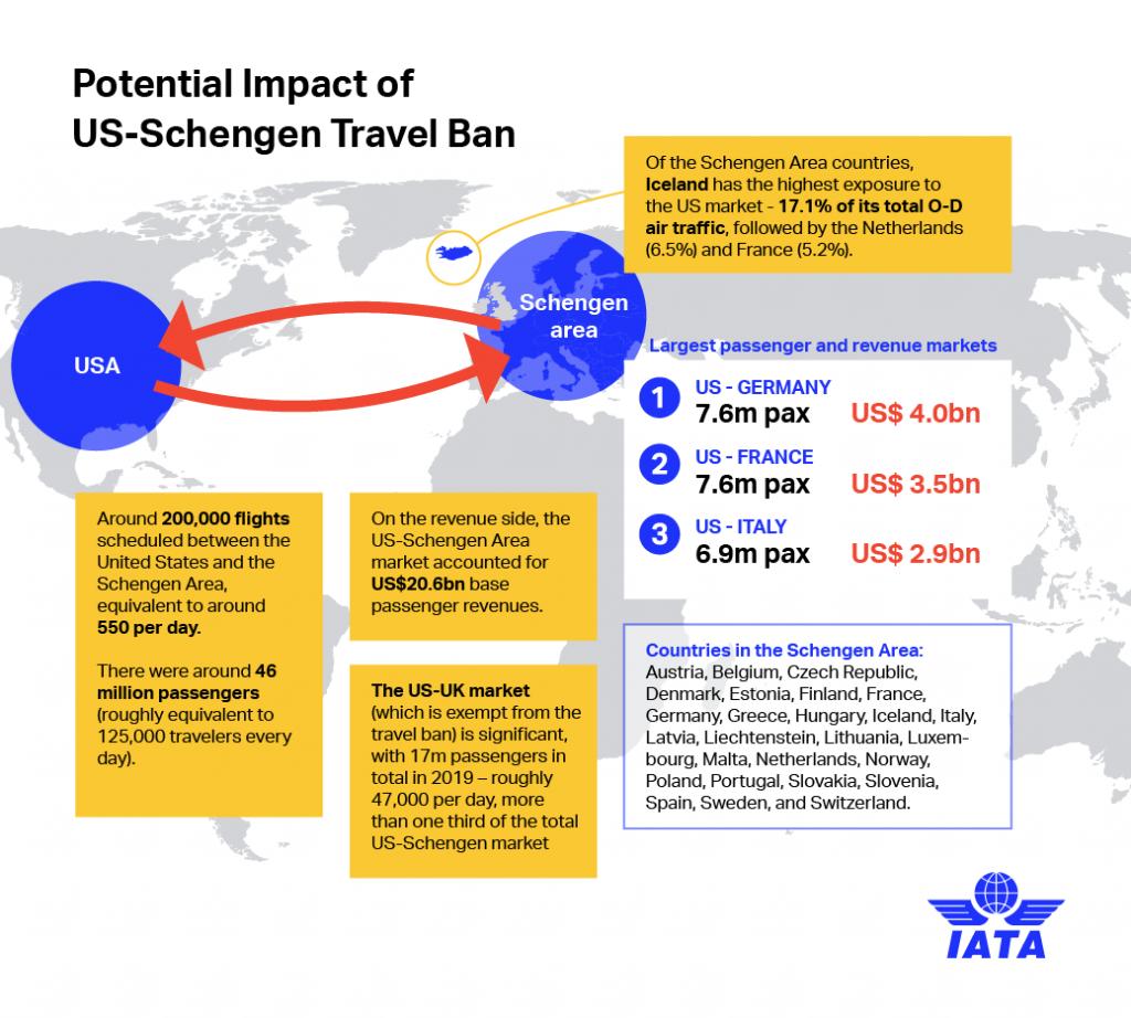 Трансатлантическият трафик, засегнат от забраната на САЩ за пътници от Европа. Данни и графика: IATA