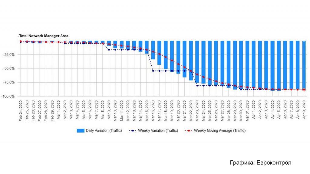Спадът на трафика над Европа 24 февруари-9 април 2020г. Източник: Eurocontrol.