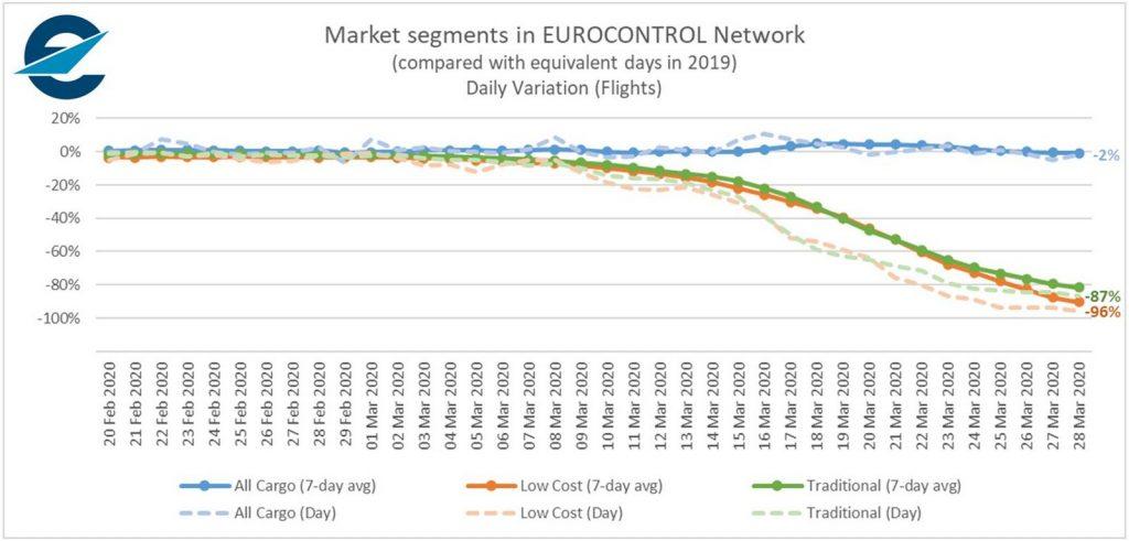 Пътнически полети спрямо товарни полети в Европа през март 2019. Графика и данни: Евроконтрол