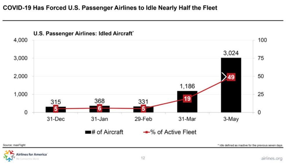 3000 приземени пътнически самолета в САЩ към 3 май 2020г. Източник: Airlines for America