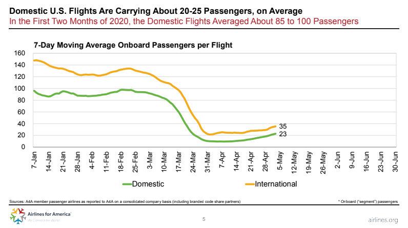 Пътническите полети в САЩ 7 януари-5 май 2020г. Източник: Airlines for America