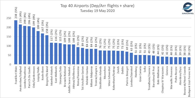Топ 40 летища в Европа към 19 май 2020г. Източник: Юроконтрол