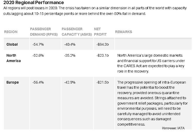 Регионална прогноза 2020г на IATA, 9 юни 2020г