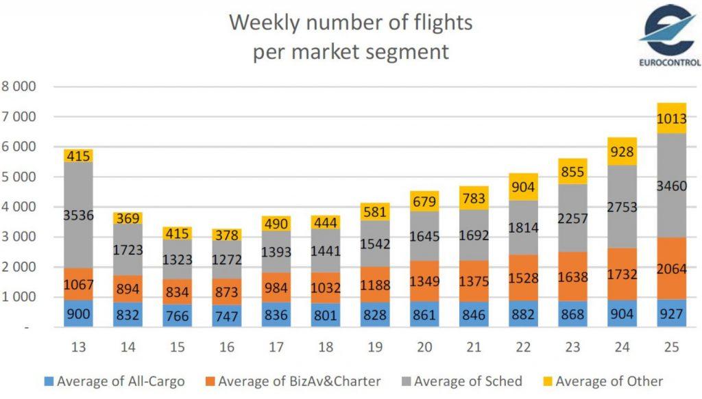 Данни за трафика по пазари към 25 юни 2020г. Източник: Eurocontrol