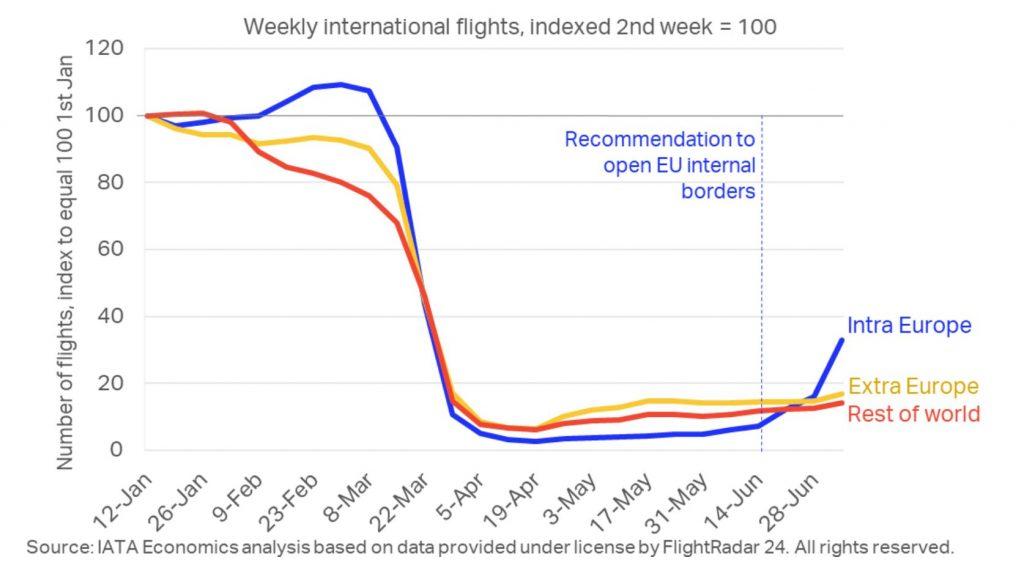 Графика: IATA