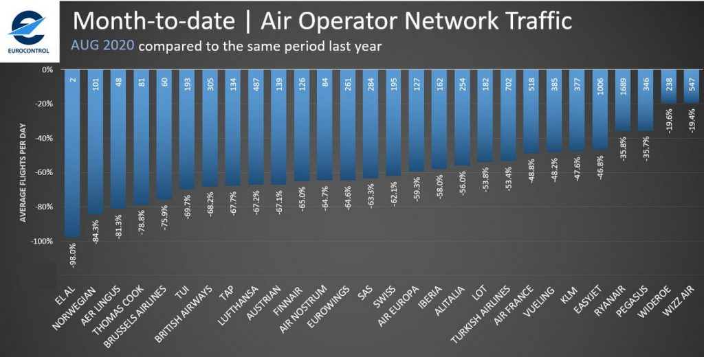 Капацитетът на европейските авиокомпании за август 2020г в сравнение с август 2019г. Графика: Eurocontrol