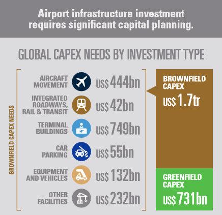 Неаобходими капиталови разходи за летищата. Графика: ACI